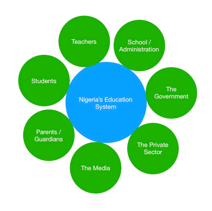 Stakeholders of Nigeria's Education System